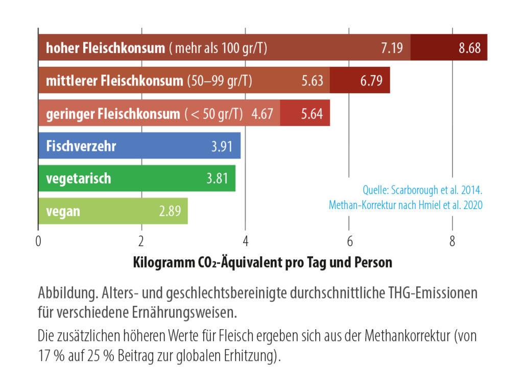 diagram of the climate footprint of meat vs vegan diet